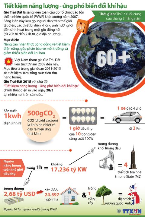Giờ Trái đất tiết kiệm được những gì?