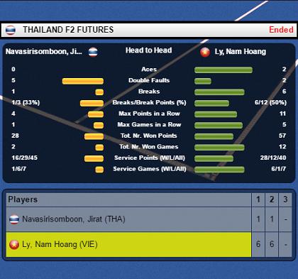 Lý Hoàng Nam cầm vé vớt, thắng tưng bừng ở vòng 1 Thailand F2 Futures