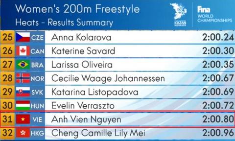 Ánh Viên thất bại ở vòng loại nội dung 200m tự do nữ
