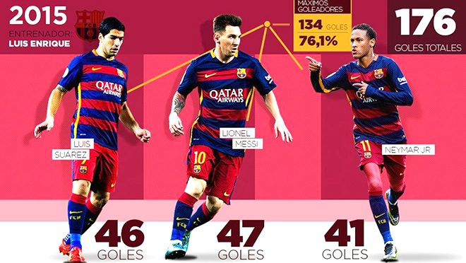Ngay cả Bayern Munich cũng không ngăn được Messi - Suarez - Neymar