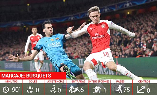 Muốn chặn Barca thì phải 'khóa' được Sergio Busquets