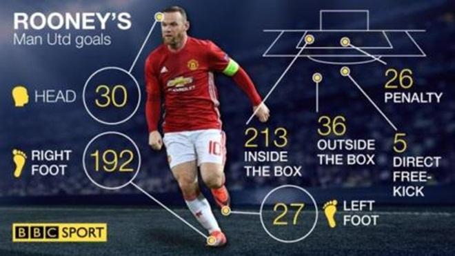 Wayne Rooney có thực sự vĩ đại trong lịch sử Man United?