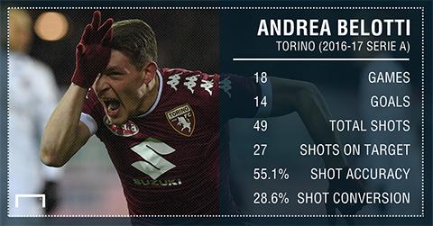 Những thống kê ấn tượng của Belotti ở Serie A mùa này