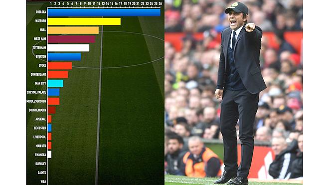 Đến Arsenal cũng chơi với hàng thủ 3 người: Khi 3 trung vệ là mốt thời thượng