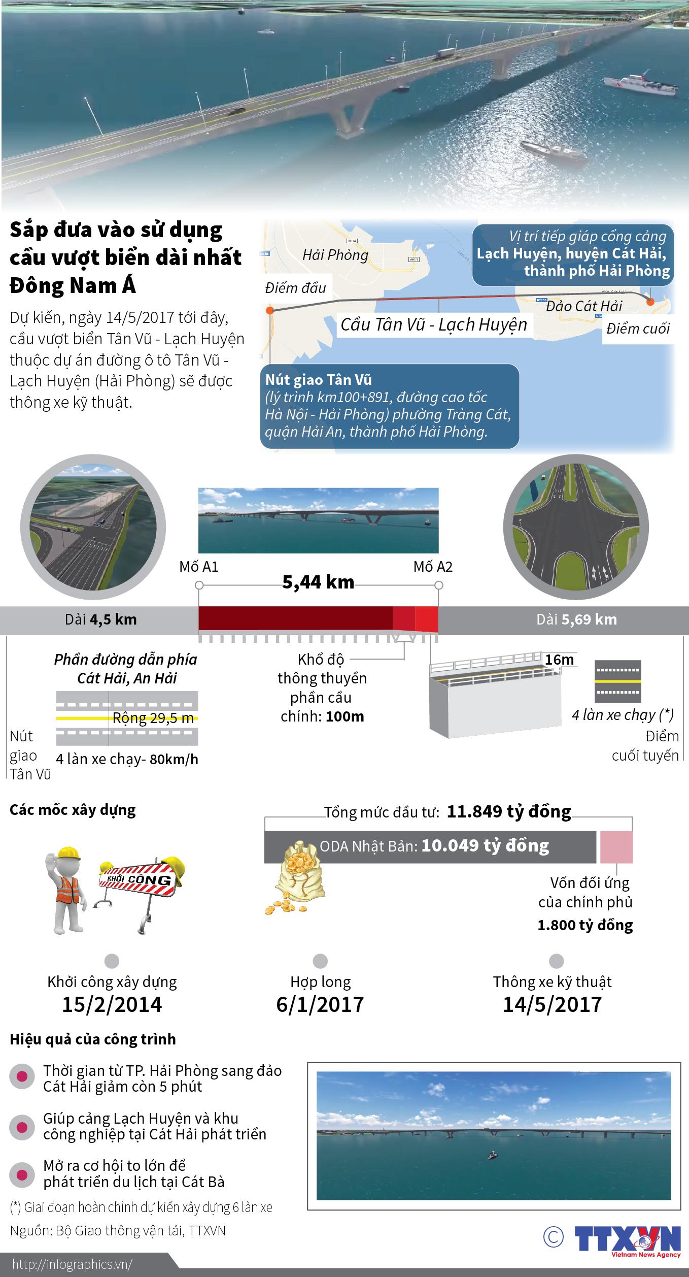 Ngày 14/5, thông xe cầu Tân Vũ - Lạch Huyền, cầu vượt biển dài nhất dài nhất Đông Nam Á
