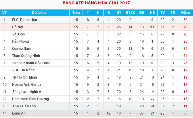 bang-xep-hang-vleague-2017