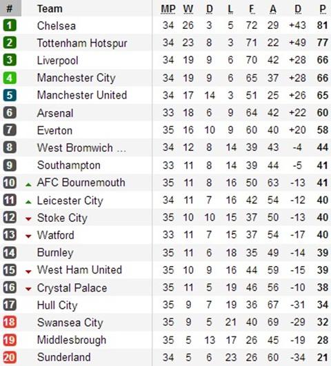Liverpool, Man City, Man United chỉ hơn kém nhau 1 điểm trên BXH