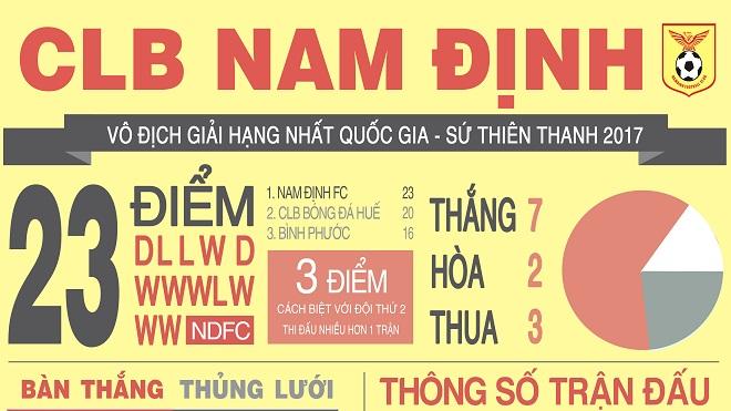 [Infographic] Nam Định vô địch giải hạng nhất với... 17 bàn thắng