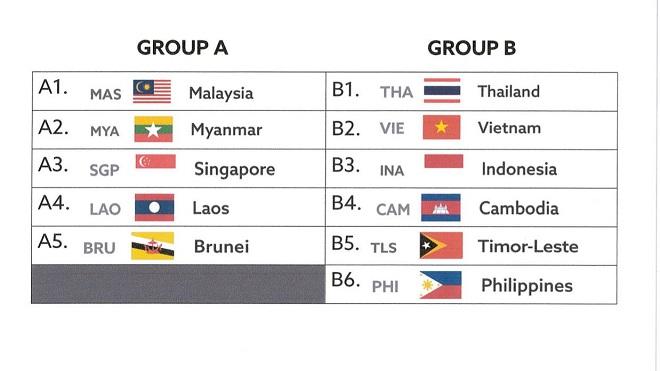 Cùng bảng Thái Lan, 50% U22 Việt Nam lọt vào chung kết SEA Games