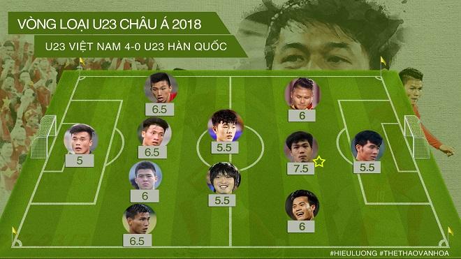 Chấm điểm U22 Việt Nam: Công Phượng không gánh nổi những sai lầm của đồng đội