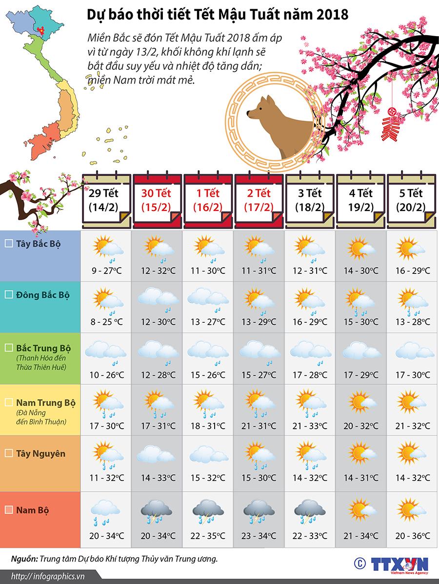 Thời tiết Tết Mậu Tuất năm 2018: Tiết trời ấm áp, thuận lợi du Xuân