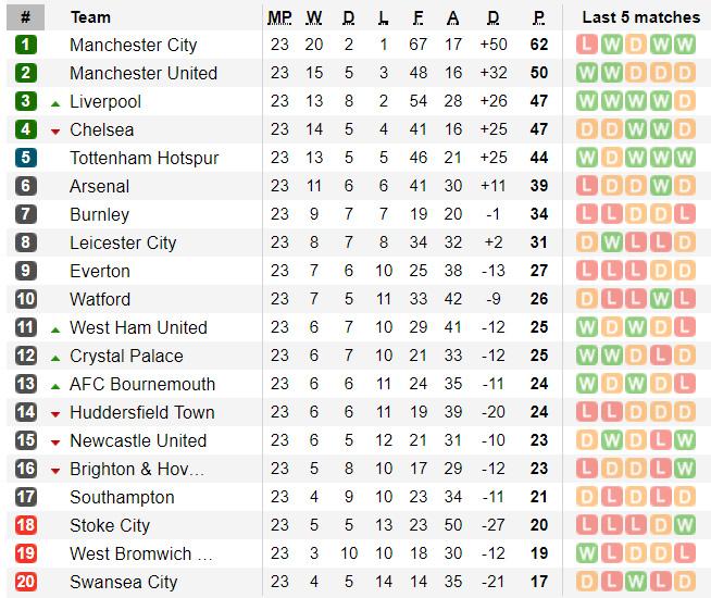 Bảng xếp hạng Ngoại hạng Anh sau vòng 23