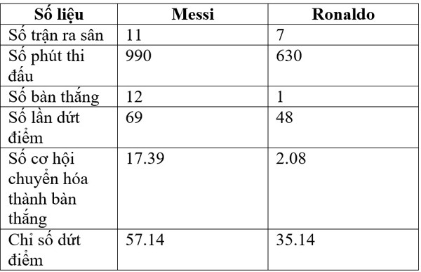 messi-co-da-hut-507-ban-nua-van-hon-ronaldo-2